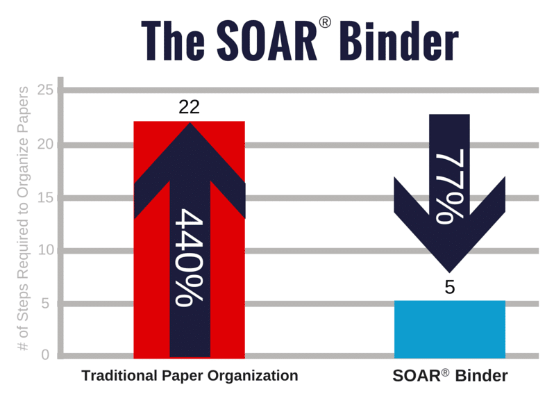 the soar binder