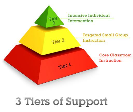 RTI Tier 3 Interventions