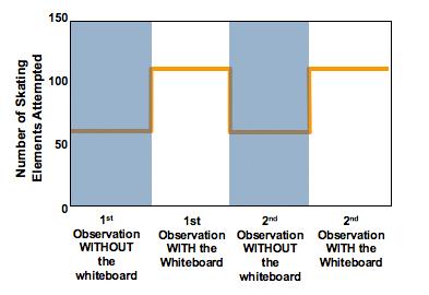 practice & feedback graph