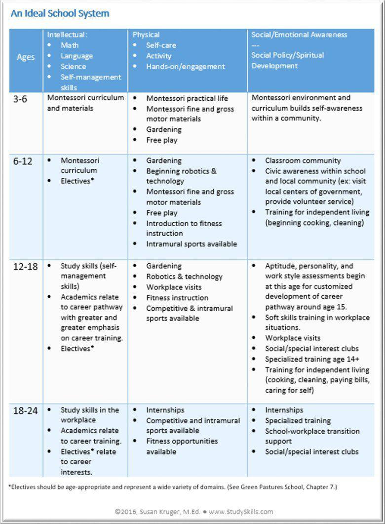 Matrix of Ideal School System