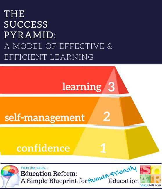 The Success Pyramid:<br>A Model of Efficient & Effective Learning