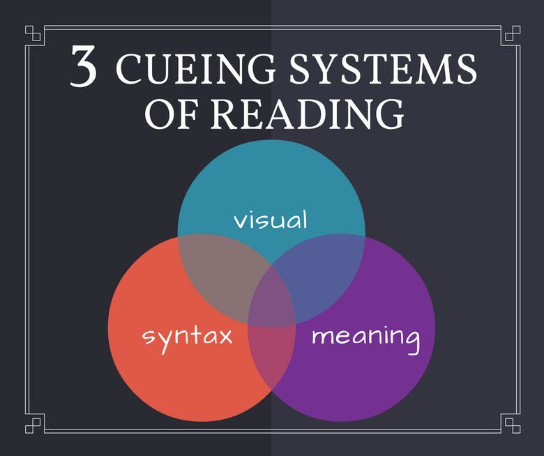 3 Cueing System of Reading