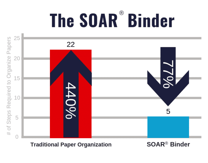 SOAR Binder Graph
